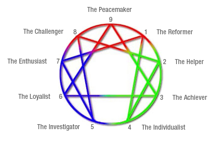 The enneagram: Nine energy centers of human personality