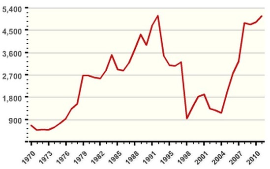 Deaths due to terrorism: On the rise again (Source: The National Consortium for the Study of Terrorism and Responses to Terrorism (START) Global Terrorism Database at the University of Maryland)