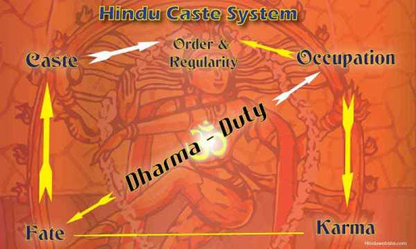A strict understanding of dharma seems to be the glue of India's caste system.